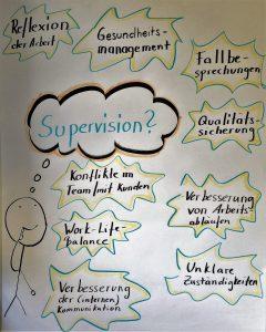 Inhalte und Themen in der Supervision in Berlin Kreuzberg