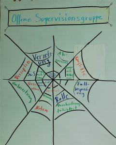 Supervision für Lehrer
